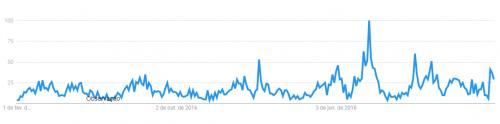 o-que-e-nazismo-pesquisa-google-trends